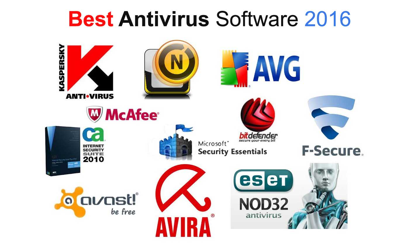 Best Antivirus Software for Windows 10 in 2018